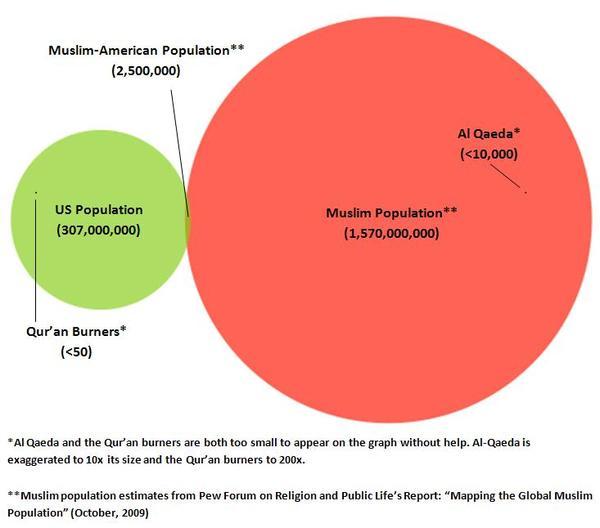 MuslimPopulationChart-thumb-600x528-240-thumb-600x528-242.jpg