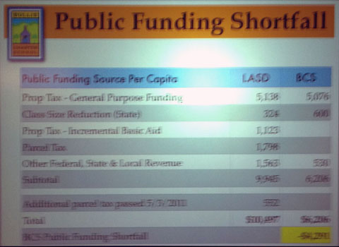 Public funding shortfall 480