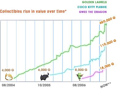 virtual-goods-graph.png