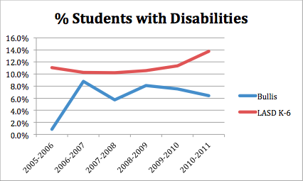 Percent of students with disabilities
