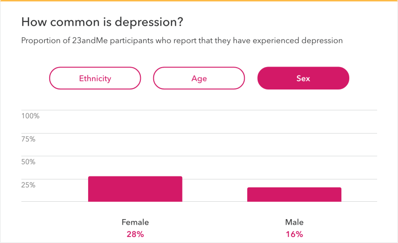 Depression gender differences - 23andMe