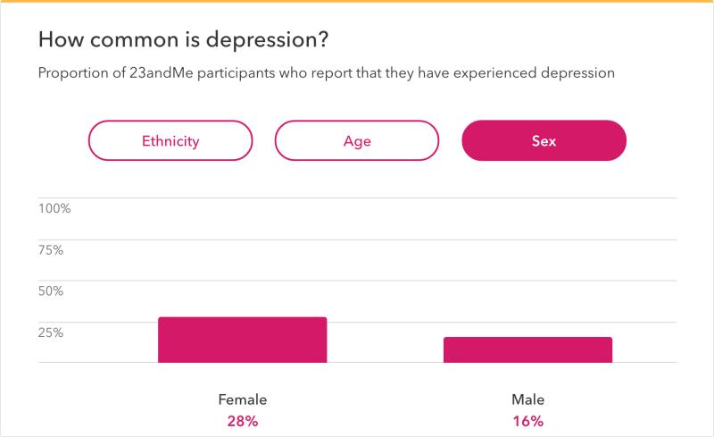 Depression gender differences - 23andMe
