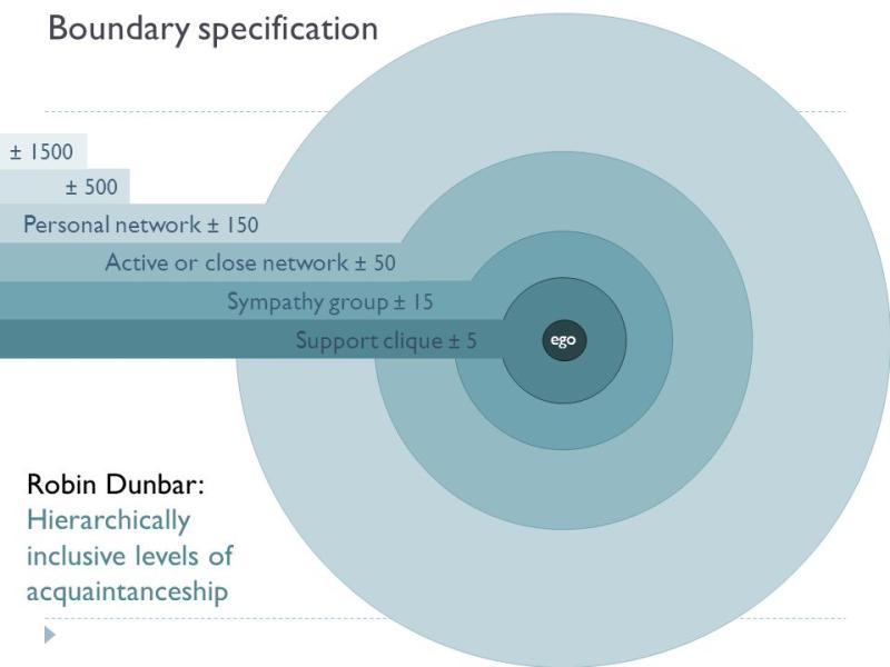 Dunbar closeness circles