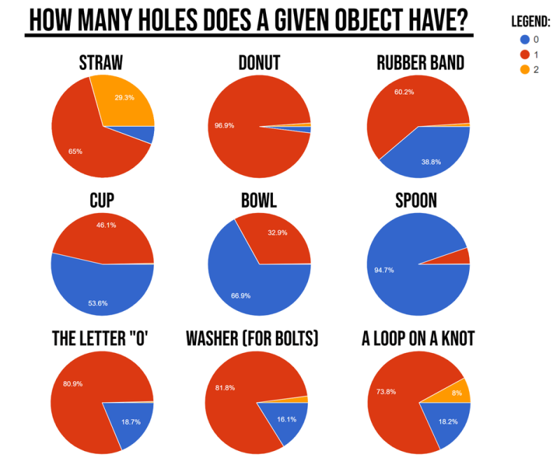 How many holes in an object - a lesson in empathy
