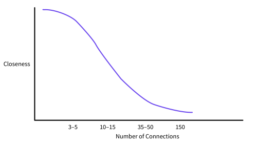 Dunbar's distribution EEA