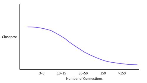 Dunbar's distribution modern